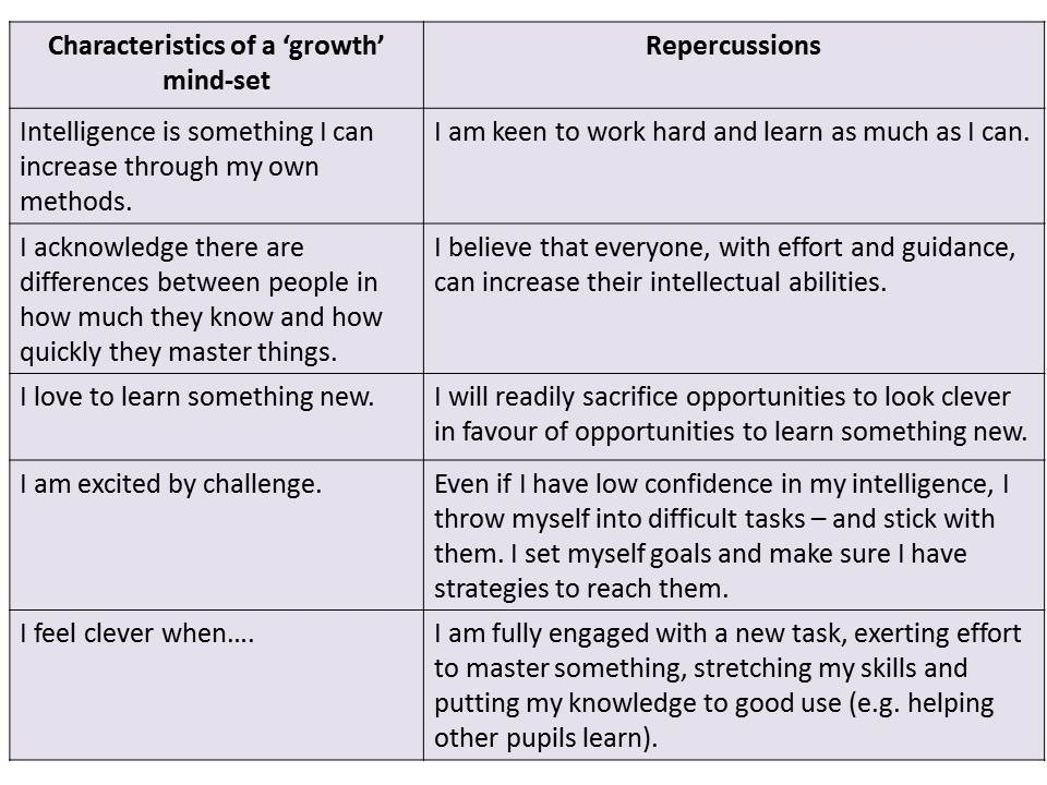 Growth Mindset Maths - Growth Mindset Maths
